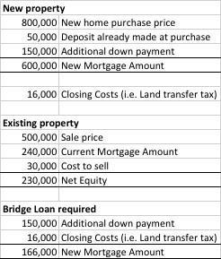 Bridge Financing example