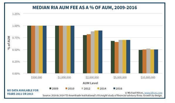 Median RIA Fees