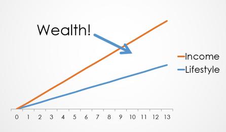 Wealth chart