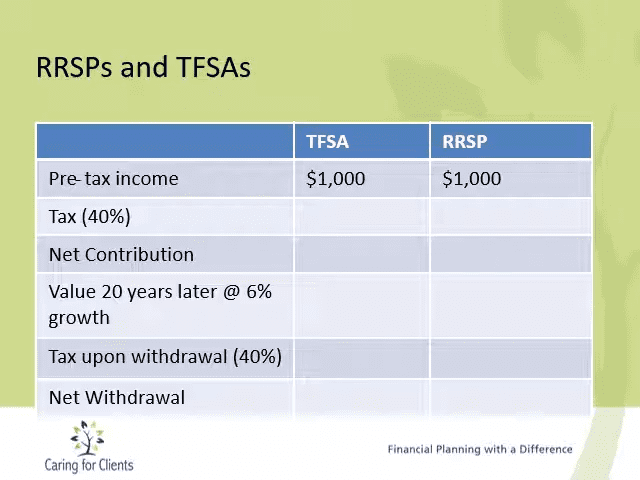 The Real Answer on Whether to Invest in an RRSP or a TFSA